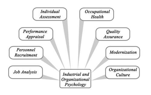 Industrial-Organizational(IO) Psychology, this area of psychology concerns interactions between people in the workplace