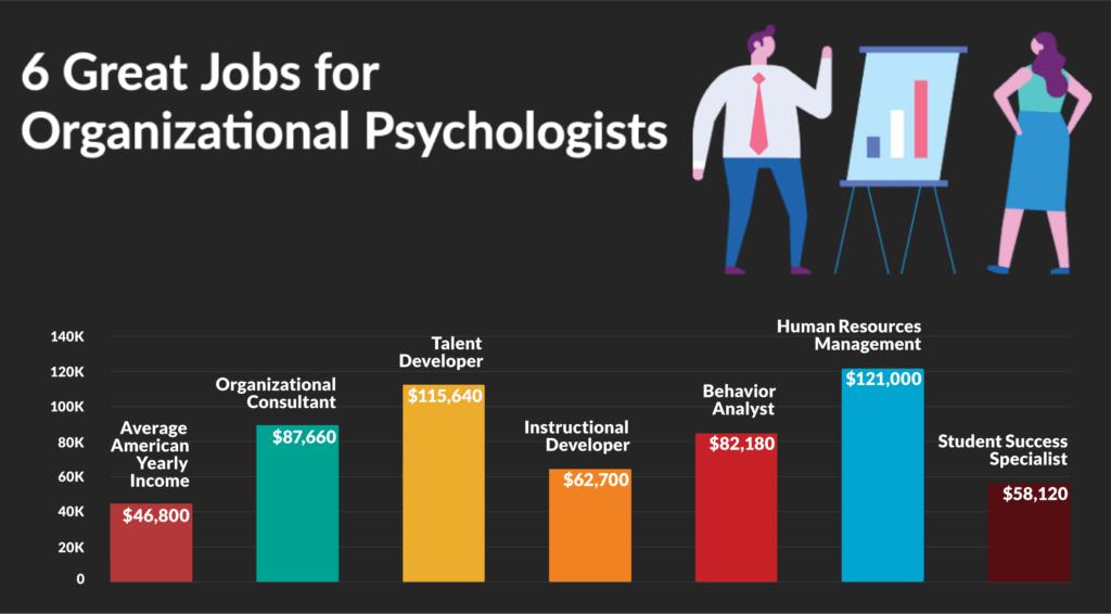 Great jobs in organizational-psychology