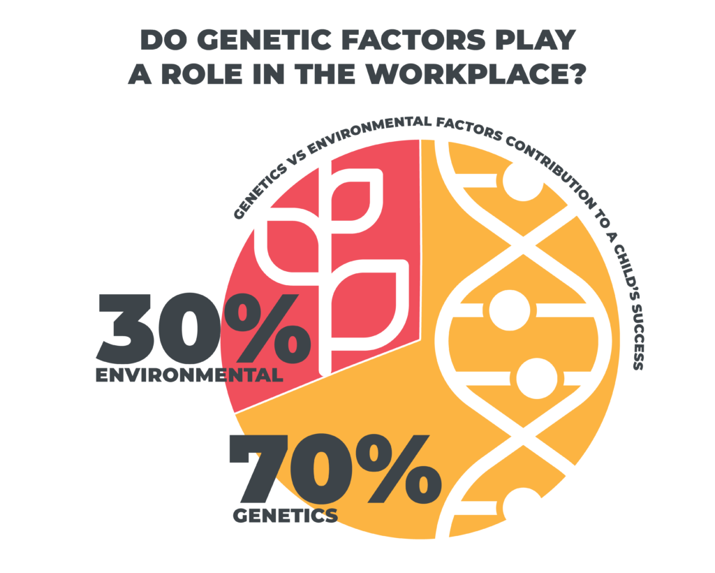 Do genetic factors play a role in the